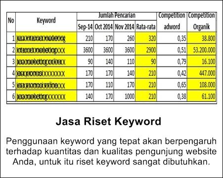 Jasa Riset Keyword