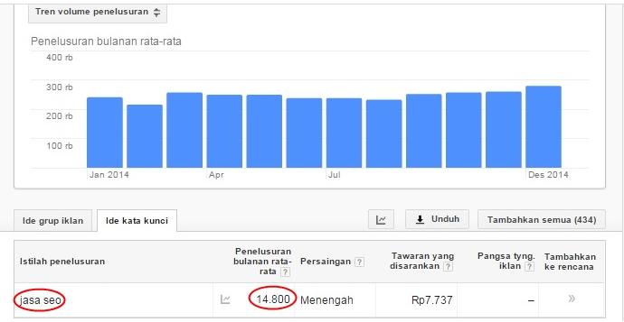Data Pencarian Jasa SEO
