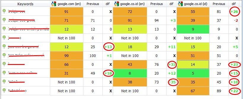 SEO On Page Peringkat Google