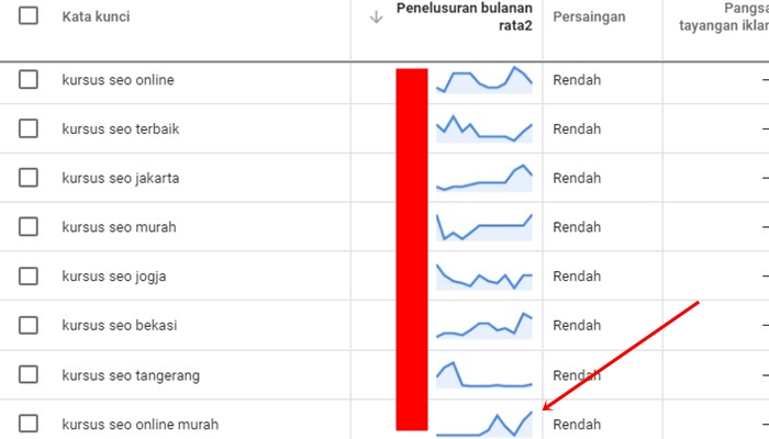 Data Keyword Kursus SEO